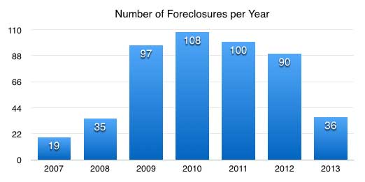 Number of Foreclosures per Year